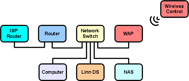 DS High End System - LinnDocs