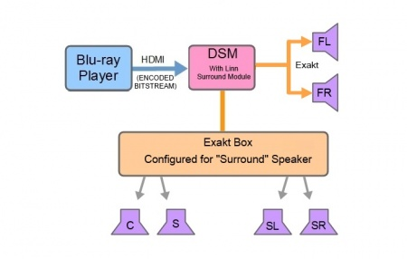 Surround Module and Surround Exaktbox.jpg