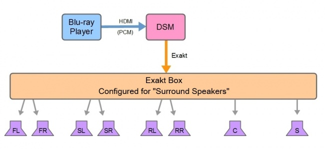 LSM-ALL 701 SURROUND EXAKTBOX.jpg