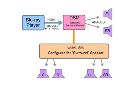 LSM 5-1 Surround Exaktbox Front Analogue.jpg