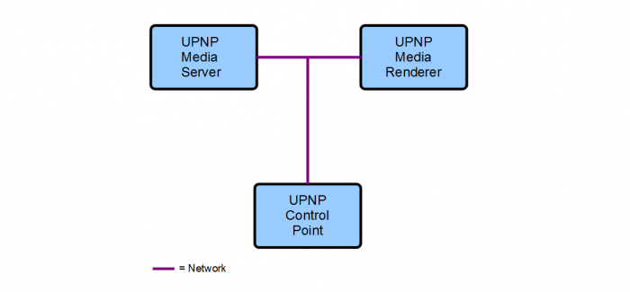 UpnpNetworkStreamingSystem.png